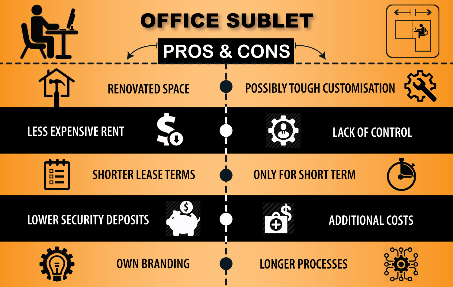Pros and Cons of Office Sublets